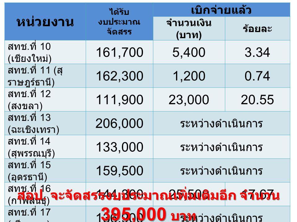 หน่วยงาน ได้รับ งบประมาณ จัดสรร เบิกจ่ายแล้ว จำนวนเงิน ( บาท ) ร้อยละ สทช. ที่ 10 ( เชียงใหม่ ) 161,7005,4003.34 สทช. ที่ 11 ( สุ ราษฎร์ธานี ) 162,300
