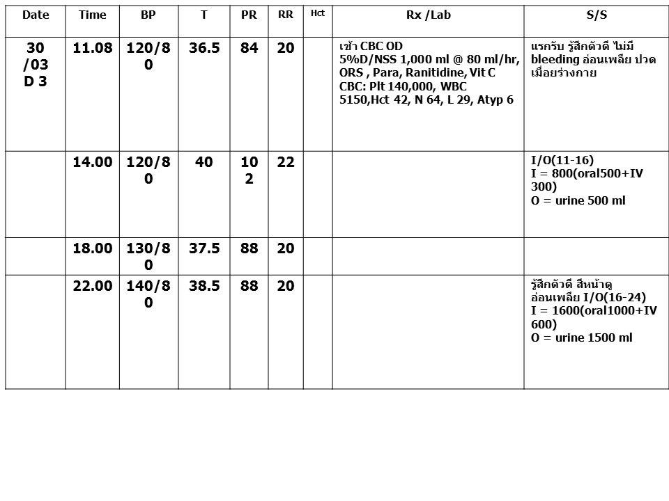 DateTimeBPTPR RR Hct Rx /LabS/S 30 /03 D 3 11.08120/8 0 36.58420 เช้า CBC OD 5%D/NSS 1,000 ml @ 80 ml/hr, ORS, Para, Ranitidine, Vit C CBC: Plt 140,00