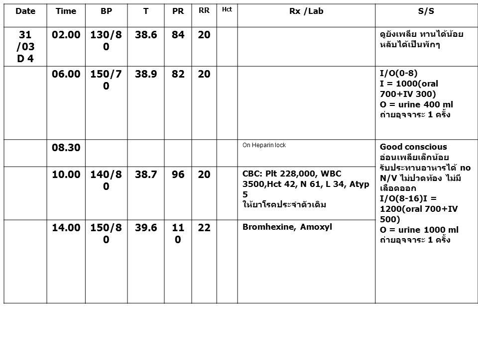 DateTimeBPTPR RR Hct Rx /LabS/S 31 /03 D 4 02.00130/8 0 38.68420 ดูยังเพลีย ทานได้น้อย หลับได้เป็นพักๆ 06.00150/7 0 38.98220 I/O(0-8) I = 1000(oral 70