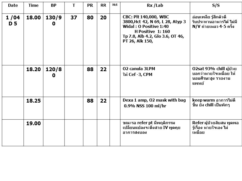DateTimeBPTPR RR Hct Rx /LabS/S 1 /04 D 5 18.00130/9 0 378020 CBC: Plt 140,000, WBC 3800,Hct 42, N 69, L 28, Atyp 3 Widal : O Positive 1:40 H Positive