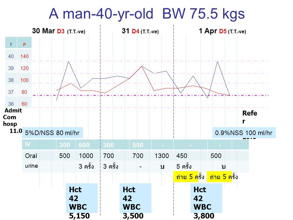 A man-40-yr-old BW 75.5 kgs 30 Mar D3 (T.T.-ve) 31 D4 (T.T.-ve) 1 Apr D5 (T.T.-ve) Refe r 19.0 0 Admit Com hosp 11.08 Hct 42 WBC 5,150 Plt 140,00 0 TP