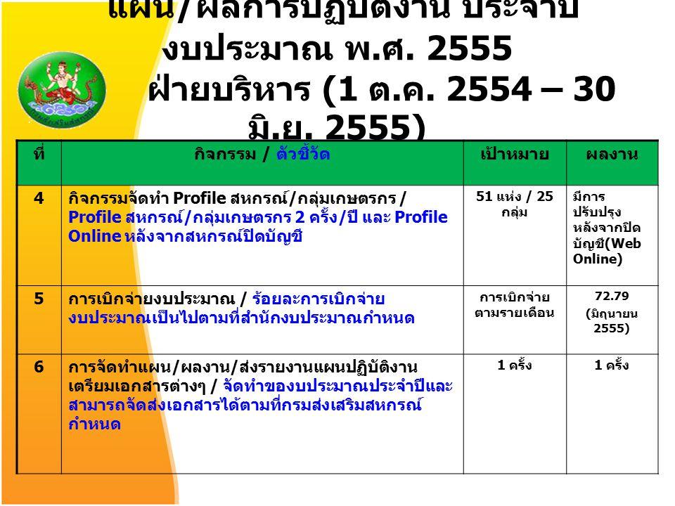 แผน / ผลการปฏิบัติงาน ประจำปี งบประมาณ พ. ศ. 2555 ฝ่ายบริหาร (1 ต. ค. 2554 – 30 มิ. ย. 2555) ที่กิจกรรม / ตัวชี้วัดเป้าหมายผลงาน 4 กิจกรรมจัดทำ Profil