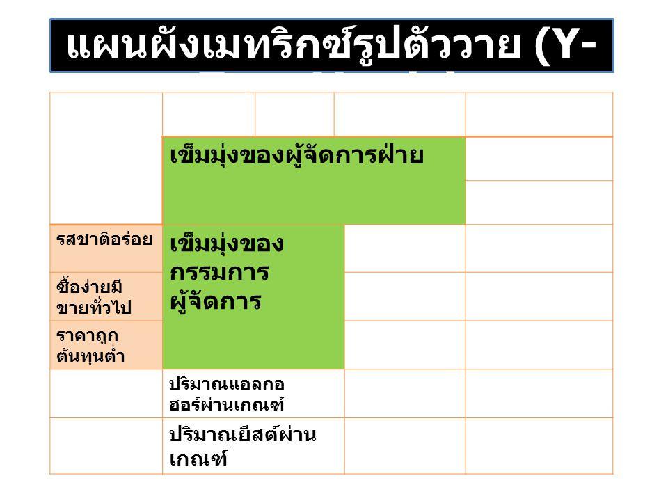 แผนผังเมทริกซ์รูปตัววาย (Y- Type Matrix) เข็มมุ่งของผู้จัดการฝ่าย รสชาติอร่อย เข็มมุ่งของ กรรมการ ผู้จัดการ ซื้อง่ายมี ขายทั่วไป ราคาถูก ต้นทุนต่ำ ปริมาณแอลกอ ฮอร์ผ่านเกณฑ์ ปริมาณยีสต์ผ่าน เกณฑ์