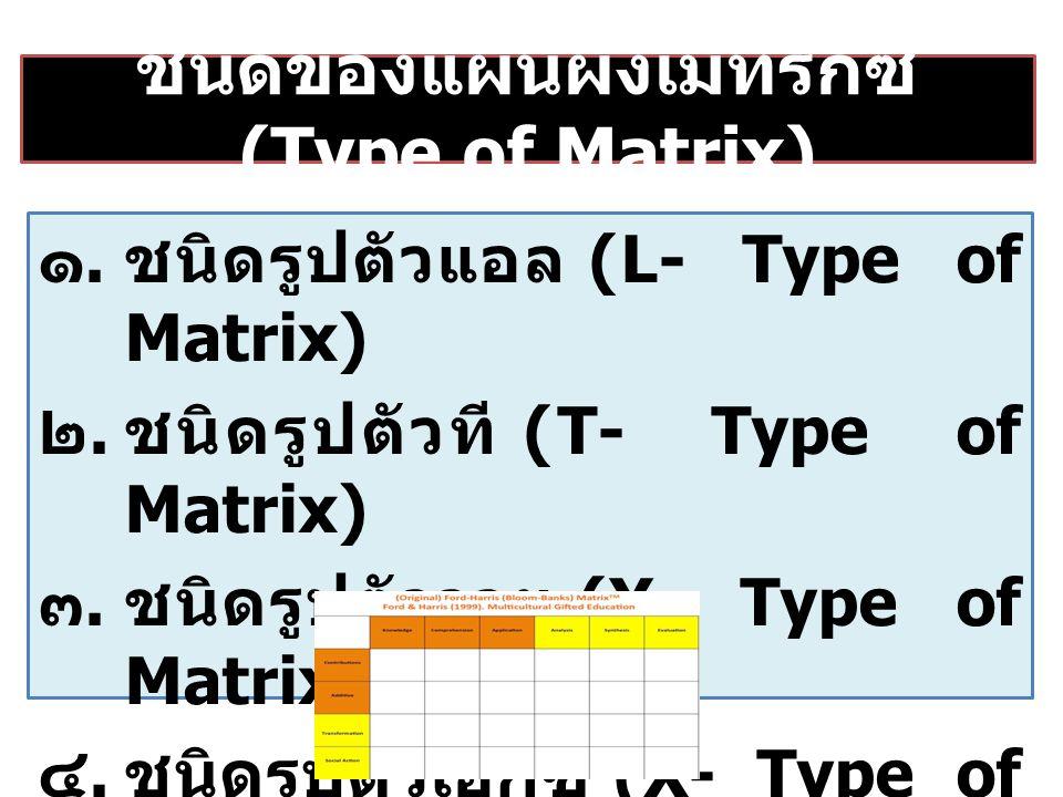 ชนิดของแผนผังเมทริกซ์ (Type of Matrix) ๑.ชนิดรูปตัวแอล (L- Type of Matrix) ๒.ชนิดรูปตัวที (T- Type of Matrix) ๓.ชนิดรูปตัววาย (Y- Type of Matrix) ๔.ชนิดรูปตัวเอ็กซ์ (X- Type of Matrix)