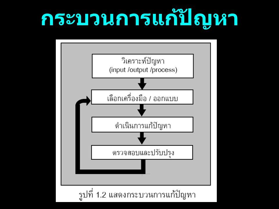 Solving maintanning Analysis process Running designning Checking problem