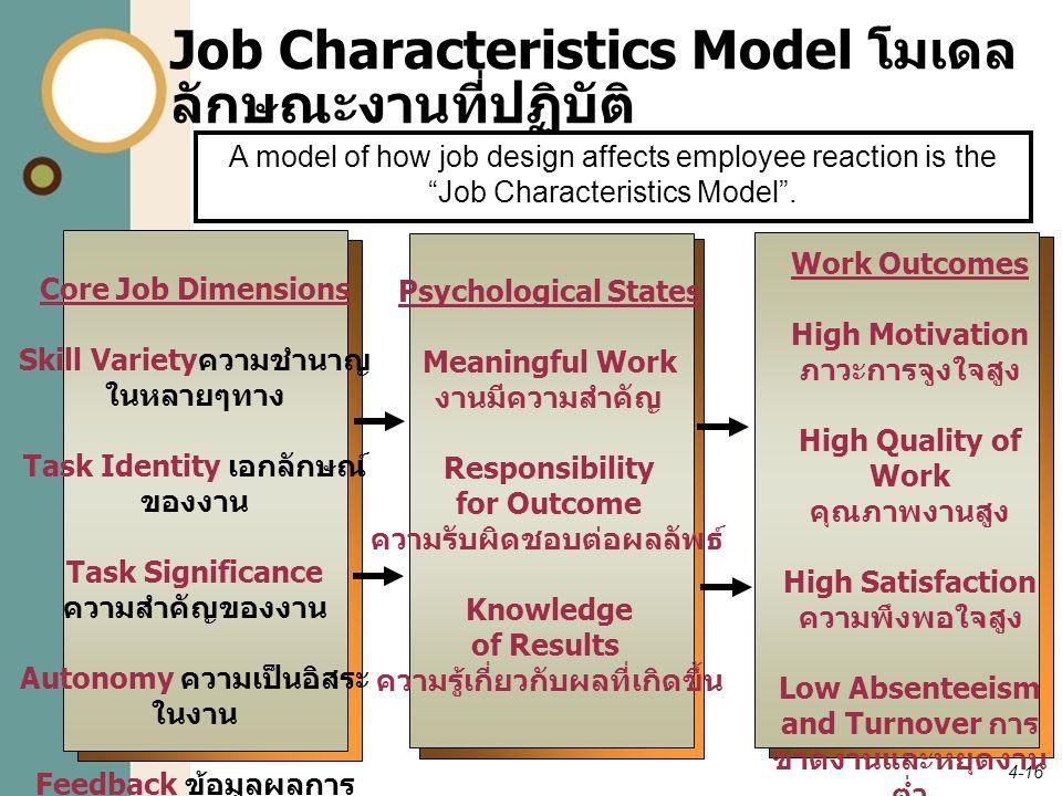 4-16 Job Characteristics Model โมเดล ลักษณะงานที่ปฏิบัติ Core Job Dimensions Skill Variety ความชำนาญ ในหลายๆทาง Task Identity เอกลักษณ์ ของงาน Task Si