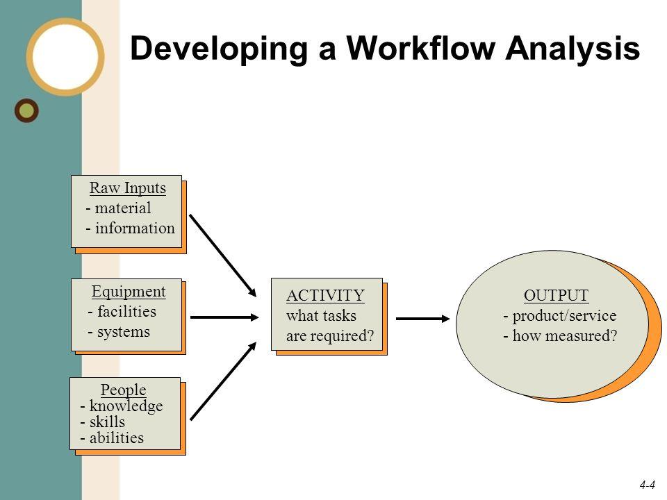 4-5 Organizational Structure โครงสร้างองค์กร โครงสร้างองค์กรทำให้ทราบเกี่ยวกับ ความสัมพันธ์ระหว่างบุคคลกับหน่วยงาน ที่สร้างผลลัพธ์ มิติที่สำคัญ 2 ประการ : 1.