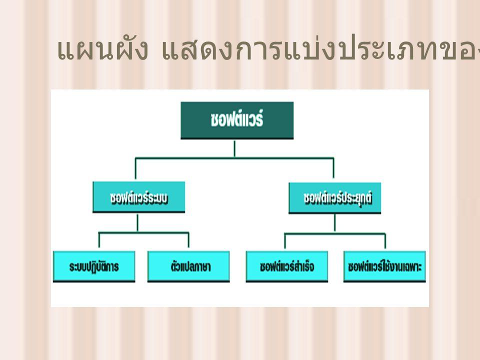 แผนผัง แสดงการแบ่งประเภทของซอฟต์แวร์
