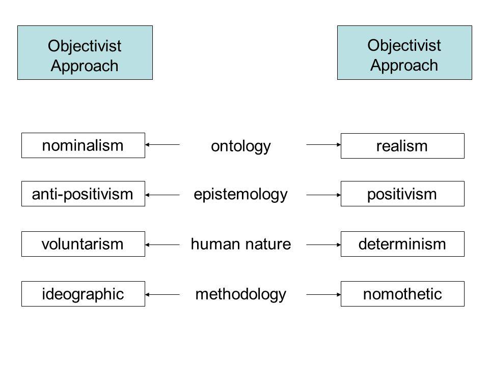 Objectivist Approach nominalism realism anti-positivism voluntarism ideographicnomothetic determinism positivism ontology methodology human nature epi