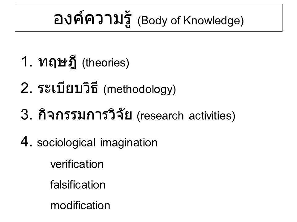 องค์ความรู้ (Body of Knowledge) 1. ทฤษฎี (theories) 2. ระเบียบวิธี (methodology) 3. กิจกรรมการวิจัย (research activities) 4. sociological imagination