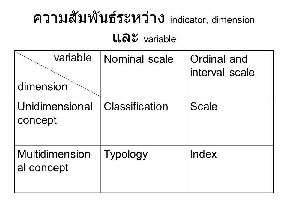 ความสัมพันธ์ระหว่าง indicator, dimension และ variable Nominal scaleOrdinal and interval scale Unidimensional concept ClassificationScale Multidimensio