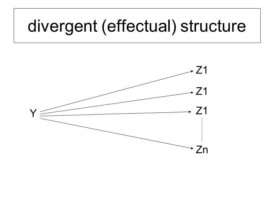 divergent (effectual) structure Y Z1 Zn