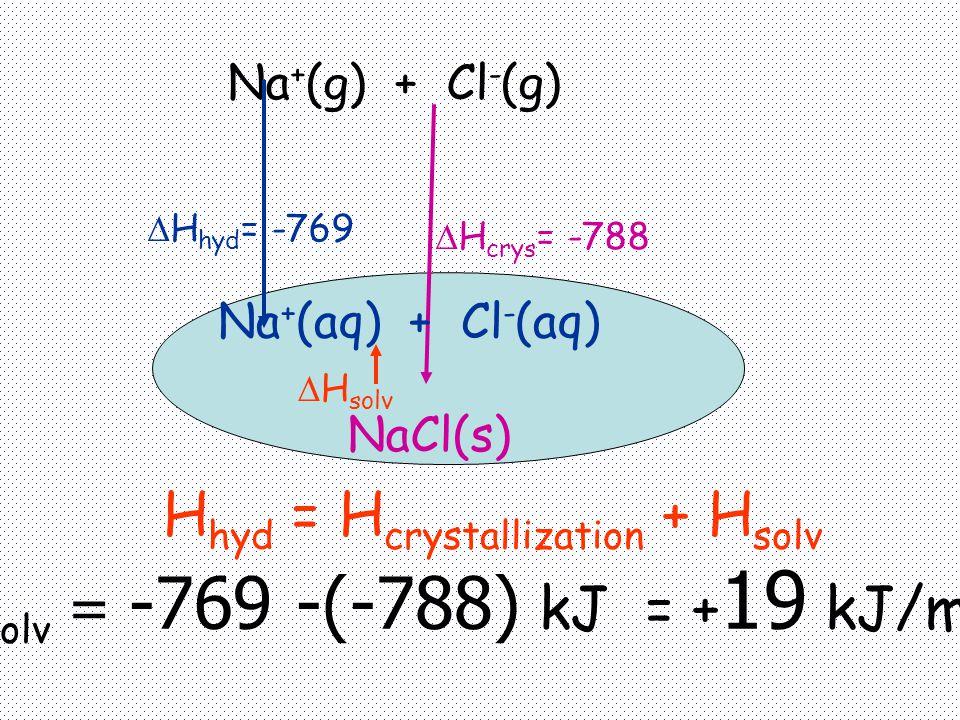 H hyd = H crystallization + H solv H solv = -769 -(-788) kJ = + 19 kJ/mol.