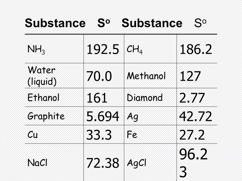 NH 3 192.5 CH 4 186.2 Water (liquid) 70.0 Methanol 127 Ethanol 161 Diamond 2.77 Graphite 5.694 Ag 42.72 Cu 33.3 Fe 27.2 NaCl 72.38 AgCl 96.2 3 SubstanceS o