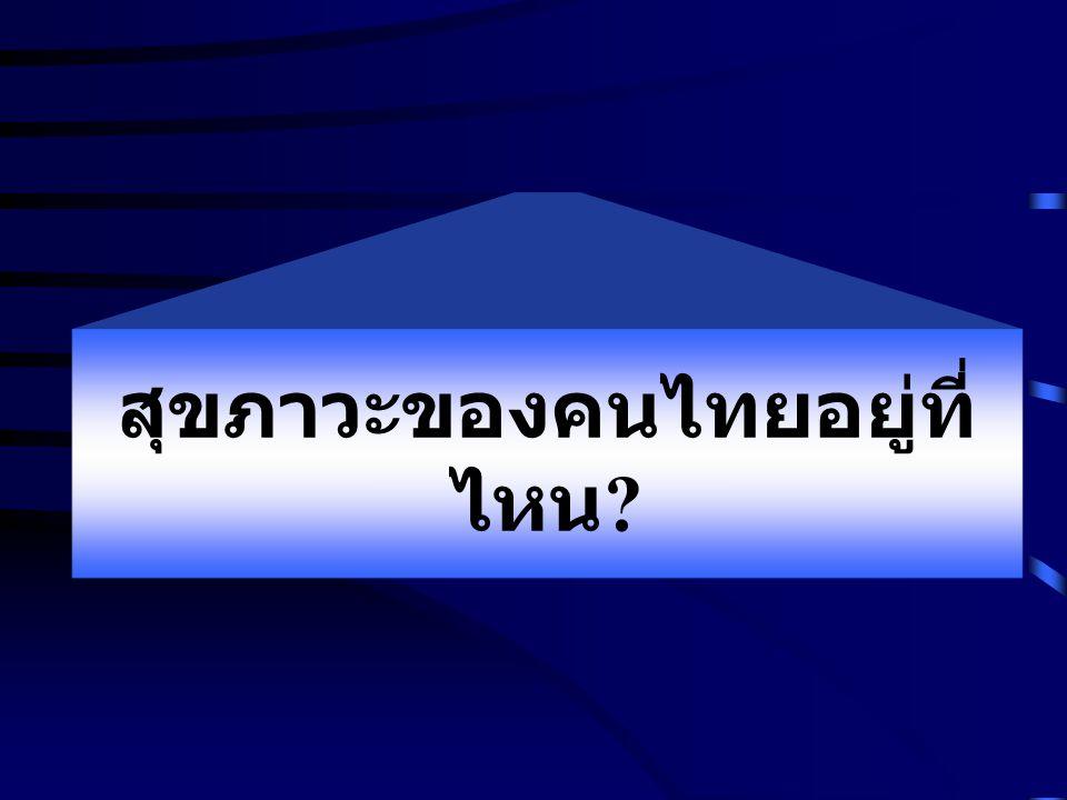 สุขภาวะของคนไทยอยู่ที่ ไหน
