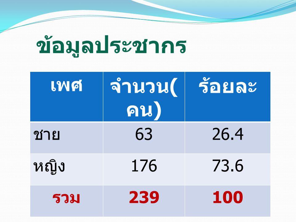 ข้อมูลประชากร เพศ จำนวน ( คน ) ร้อยละ ชาย 6326.4 หญิง 17673.6 รวม 239100