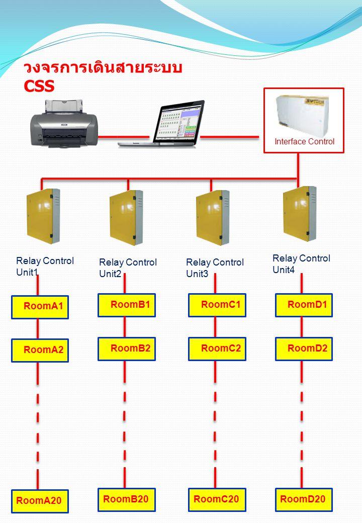 วงจรการเดินสายระบบ CSS Interface Control Relay Control Unit1 Relay Control Unit2 Relay Control Unit3 Relay Control Unit4 RoomA1 RoomA2 RoomA20 RoomB1 RoomB2 RoomB20 RoomC1 RoomC2 RoomC20 RoomD1 RoomD2 RoomD20