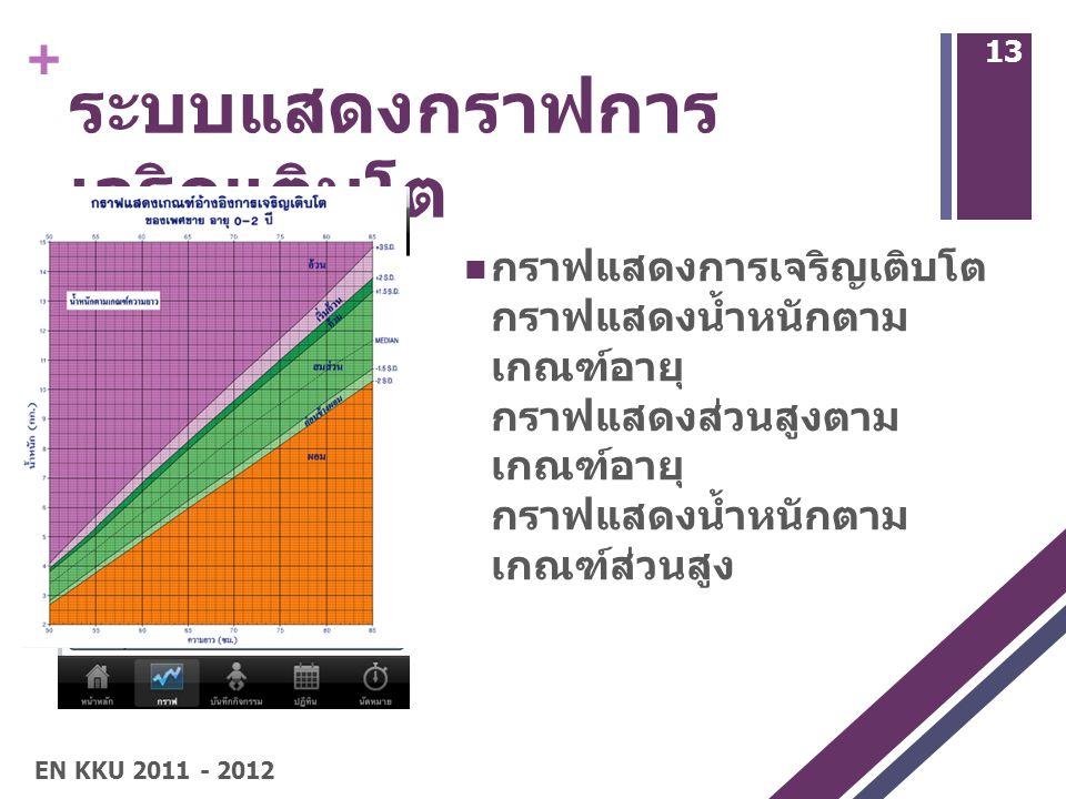 + ระบบแสดงกราฟการ เจริญเติบโต 13 กราฟแสดงการเจริญเติบโต กราฟแสดงน้ำหนักตาม เกณฑ์อายุ กราฟแสดงส่วนสูงตาม เกณฑ์อายุ กราฟแสดงน้ำหนักตาม เกณฑ์ส่วนสูง EN KKU 2011 - 2012