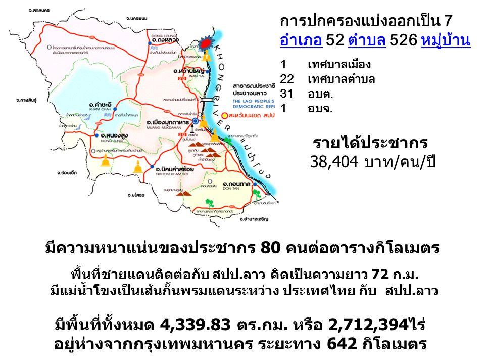 การปกครองแบ่งออกเป็น 7 อำเภอ 52 ตำบล 526 หมู่บ้าน อำเภอตำบลหมู่บ้าน 1 เทศบาลเมือง 22 เทศบาลตำบล 31 อบต.