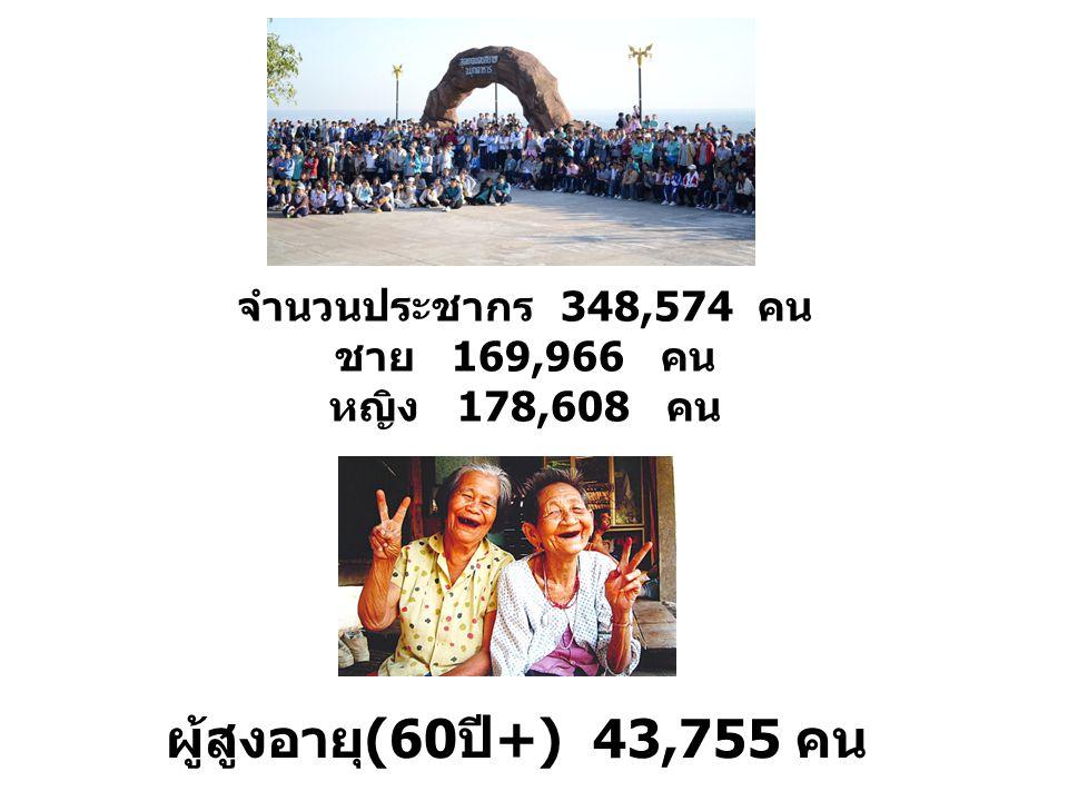 ผู้สูงอายุ(60ปี+) 43,755 คน จำนวนประชากร 348,574 คน ชาย 169,966 คน หญิง 178,608 คน