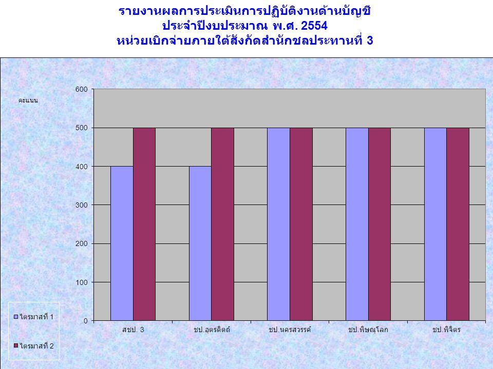 รายงานผลการประเมินการปฏิบัติงานด้านบัญชี ประจำปีงบประมาณ พ. ศ. 2554 หน่วยเบิกจ่ายภายใต้สังกัดสำนักชลประทานที่ 3