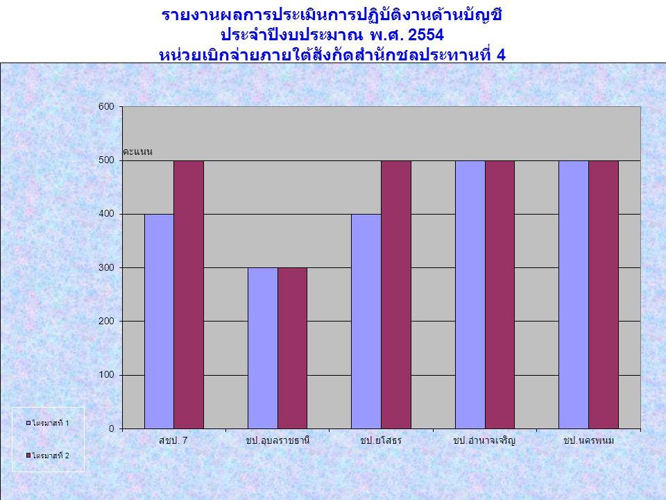รายงานผลการประเมินการปฏิบัติงานด้านบัญชี ประจำปีงบประมาณ พ. ศ. 2554 หน่วยเบิกจ่ายภายใต้สังกัดสำนักชลประทานที่ 4 คะแนน