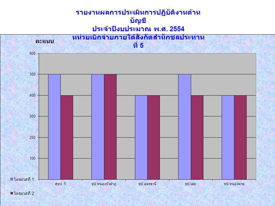 รายงานผลการประเมินการปฏิบัติงานด้าน บัญชี ประจำปีงบประมาณ พ. ศ. 2554 หน่วยเบิกจ่ายภายใต้สังกัดสำนักชลประทาน ที่ 5 คะแนน