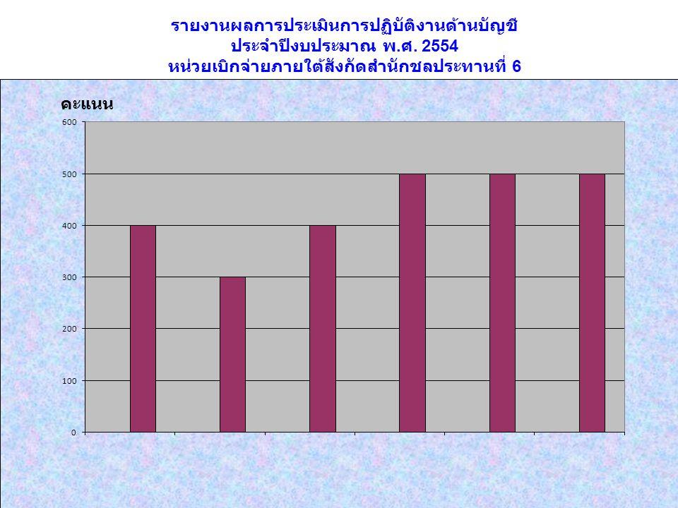 รายงานผลการประเมินการปฏิบัติงานด้านบัญชี ประจำปีงบประมาณ พ. ศ. 2554 หน่วยเบิกจ่ายภายใต้สังกัดสำนักชลประทานที่ 6 คะแนน