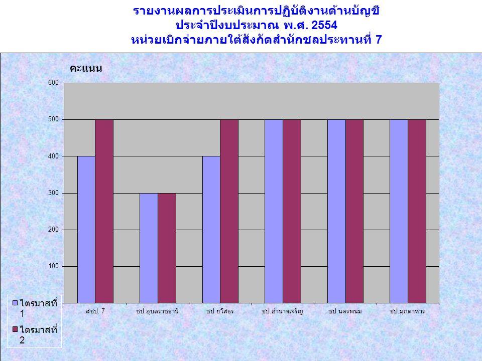 รายงานผลการประเมินการปฏิบัติงานด้านบัญชี ประจำปีงบประมาณ พ. ศ. 2554 หน่วยเบิกจ่ายภายใต้สังกัดสำนักชลประทานที่ 7 คะแนน