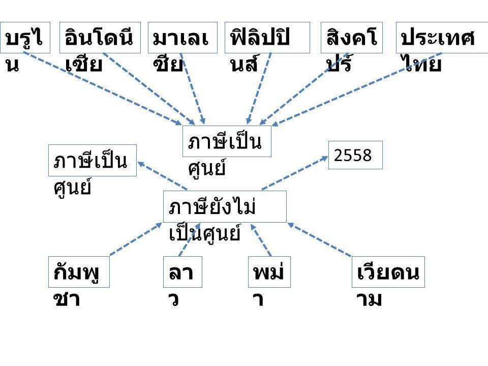 บรูไ น กัมพู ชา อินโดนี เซีย ลา ว มาเลเ ซีย ฟิลิปปิ นส์ สิงคโ ปร์ ประเทศ ไทย เวียดน าม พม่ า ภาษีเป็น ศูนย์ ภาษียังไม่ เป็นศูนย์ 2558 ภาษีเป็น ศูนย์