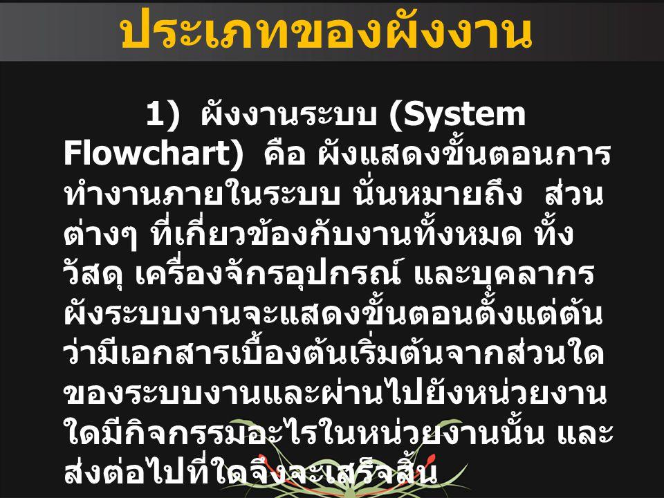 ประเภทของผังงาน 1) ผังงานระบบ (System Flowchart) คือ ผังแสดงขั้นตอนการ ทำงานภายในระบบ นั่นหมายถึง ส่วน ต่างๆ ที่เกี่ยวข้องกับงานทั้งหมด ทั้ง วัสดุ เคร