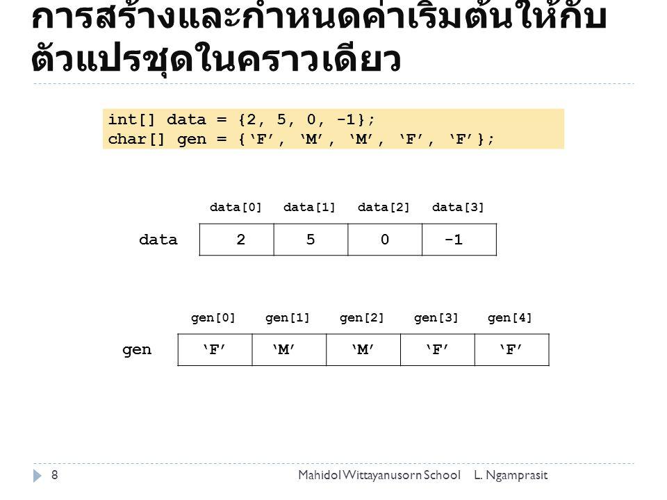 int[][] b = new int[4][3]; b[0][1] = 10; b[1][1] = 20; b[3][0] = 30; b[2][2] = 40; b [0][1][2] [0]000 [1]000 [2]000 [3]000 10 20 30 40 ตัวแปรชุด 2 มิติ