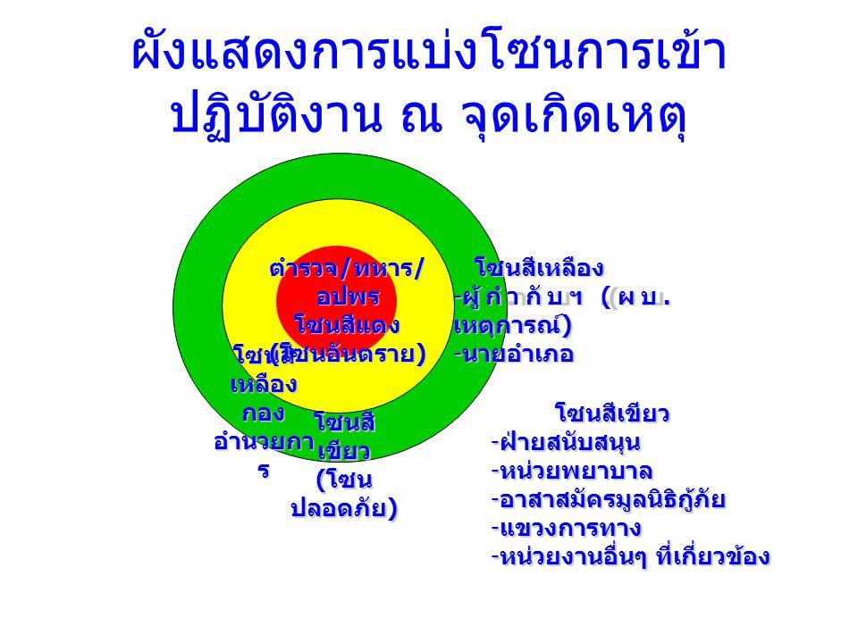 โซนสีเขียว - ฝ่ายสนับสนุน - หน่วยพยาบาล - อาสาสมัครมูลนิธิกู้ภัย - แขวงการทาง - หน่วยงานอื่นๆ ที่เกี่ยวข้อง โซนสีเหลือง - ผู้กำกับฯ ( ผบ. เหตุการณ์ )