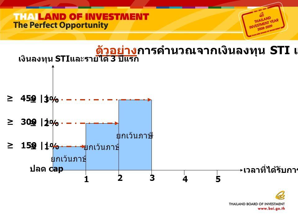 ตัวอย่างการคำนวณจากเงินลงทุน STI และรายได้ 3 ปีแรก ยกเว้นภาษี เงินลงทุน STI และรายได้ 3 ปีแรก เวลาที่ได้รับการยกเว้น / ปี 1 32 45 ≥ 150 || ≥ 300 || ≥ 450 || ปลด cap ≥ 3% ≥ 2% ≥ 1%