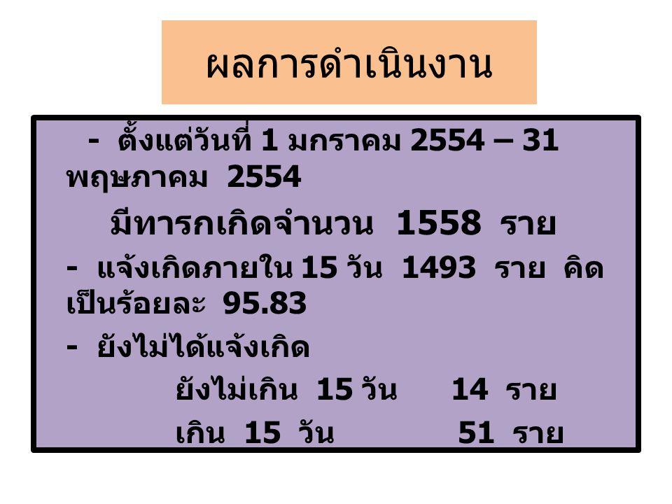 ผลการดำเนินงาน - ตั้งแต่วันที่ 1 มกราคม 2554 – 31 พฤษภาคม 2554 มีทารกเกิดจำนวน 1558 ราย - แจ้งเกิดภายใน 15 วัน 1493 ราย คิด เป็นร้อยละ 95.83 - ยังไม่ไ