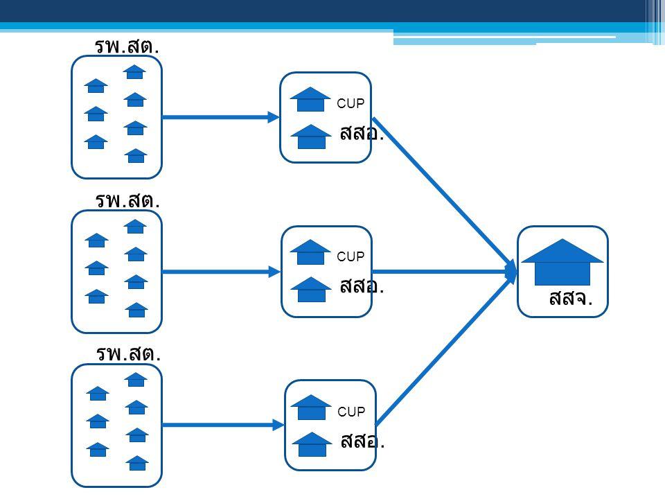 Data Flow ปัจจุบัน JHCIS, HosXP, Mid-net, etc.หน่วยบริการ 43 แฟ้ม สสจ.