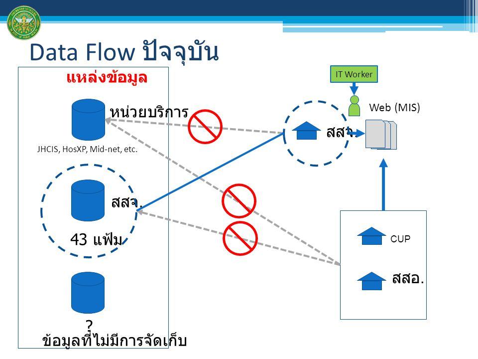 Data Flow ปัจจุบัน JHCIS, HosXP, Mid-net, etc. หน่วยบริการ 43 แฟ้ม สสจ. CUP สสอ. Web (MIS) แหล่งข้อมูล IT Worker ? ข้อมูลที่ไม่มีการจัดเก็บ