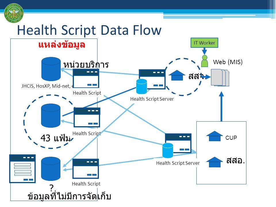 Health Script Data Flow JHCIS, HosXP, Mid-net, etc. 43 แฟ้ม หน่วยบริการ ? สสจ. CUP สสอ. Web (MIS) แหล่งข้อมูล IT Worker Health Script ข้อมูลที่ไม่มีกา