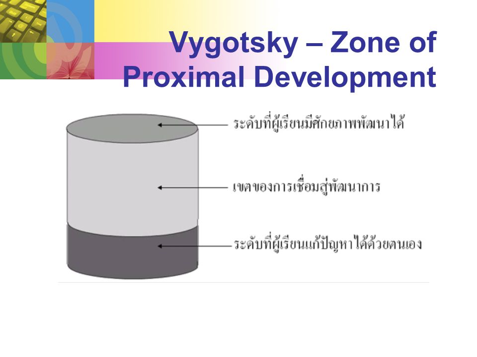 Vygotsky – Zone of Proximal Development