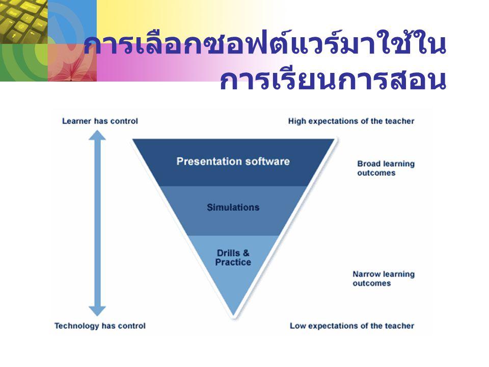 การเลือกซอฟต์แวร์มาใช้ใน การเรียนการสอน