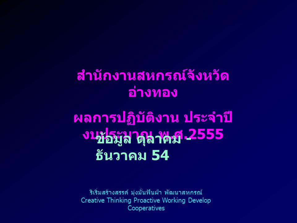 ฝ่ายบริหาร ทั่วไป ริเริ่มสร้างสรรค์ มุ่งมั่นฟันฝ่า พัฒนาสหกรณ์ Creative Thinking Proactive Working Develop Cooperatives