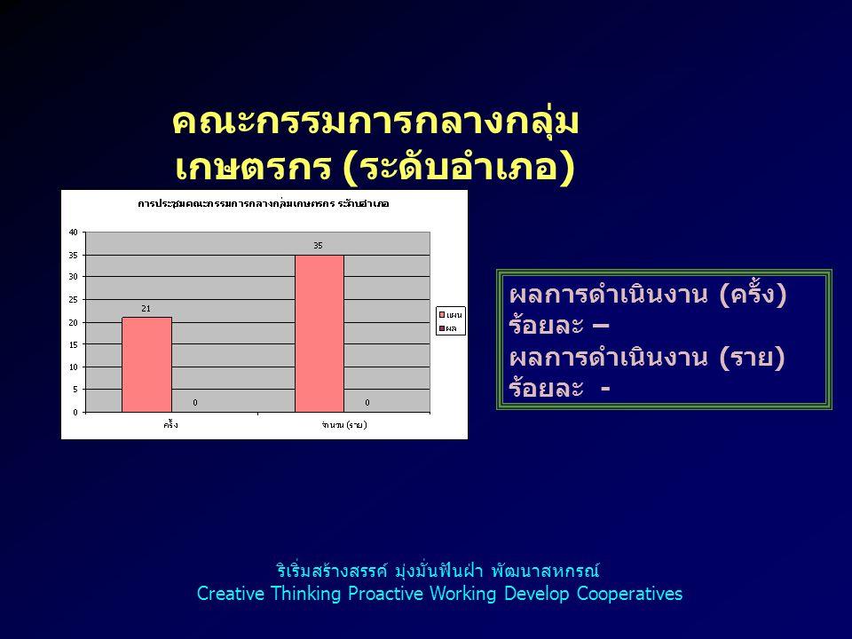 คณะกรรมการกลางกลุ่ม เกษตรกร ( ระดับอำเภอ ) ผลการดำเนินงาน ( ครั้ง ) ร้อยละ – ผลการดำเนินงาน ( ราย ) ร้อยละ - ริเริ่มสร้างสรรค์ มุ่งมั่นฟันฝ่า พัฒนาสหก