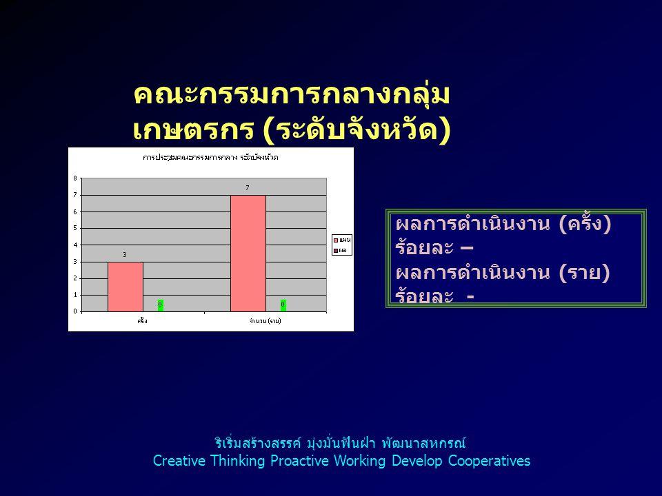 คณะกรรมการกลางกลุ่ม เกษตรกร ( ระดับจังหวัด ) ผลการดำเนินงาน ( ครั้ง ) ร้อยละ – ผลการดำเนินงาน ( ราย ) ร้อยละ - ริเริ่มสร้างสรรค์ มุ่งมั่นฟันฝ่า พัฒนาสหกรณ์ Creative Thinking Proactive Working Develop Cooperatives