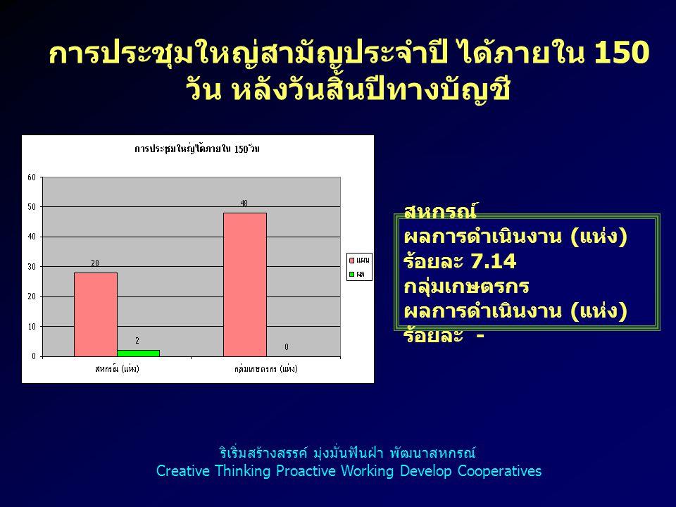 การประชุมใหญ่สามัญประจำปี ได้ภายใน 150 วัน หลังวันสิ้นปีทางบัญชี สหกรณ์ ผลการดำเนินงาน ( แห่ง ) ร้อยละ 7.14 กลุ่มเกษตรกร ผลการดำเนินงาน ( แห่ง ) ร้อยล