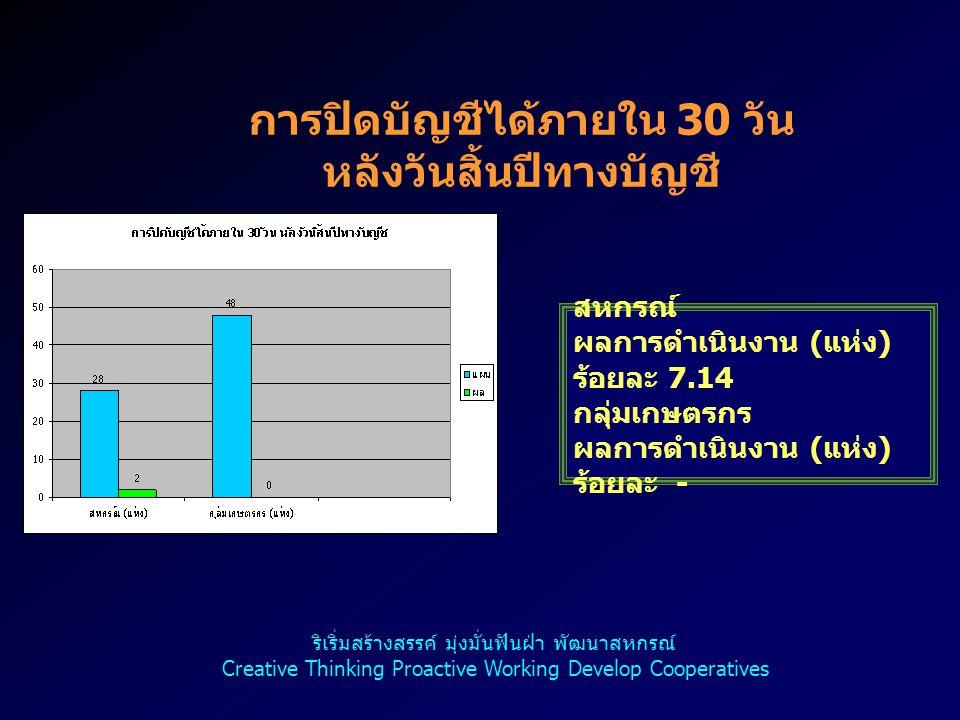 การปิดบัญชีได้ภายใน 30 วัน หลังวันสิ้นปีทางบัญชี สหกรณ์ ผลการดำเนินงาน ( แห่ง ) ร้อยละ 7.14 กลุ่มเกษตรกร ผลการดำเนินงาน ( แห่ง ) ร้อยละ - ริเริ่มสร้าง