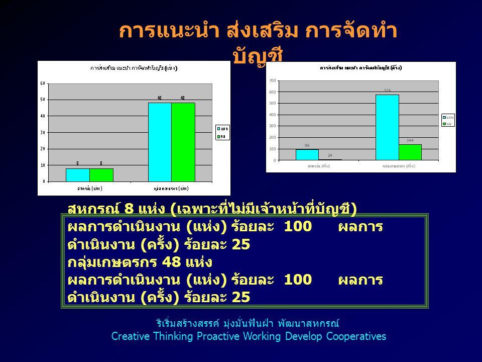 การแนะนำ ส่งเสริม การจัดทำ บัญชี สหกรณ์ 8 แห่ง ( เฉพาะที่ไม่มีเจ้าหน้าที่บัญชี ) ผลการดำเนินงาน ( แห่ง ) ร้อยละ 100 ผลการ ดำเนินงาน ( ครั้ง ) ร้อยละ 25 กลุ่มเกษตรกร 48 แห่ง ผลการดำเนินงาน ( แห่ง ) ร้อยละ 100 ผลการ ดำเนินงาน ( ครั้ง ) ร้อยละ 25 ริเริ่มสร้างสรรค์ มุ่งมั่นฟันฝ่า พัฒนาสหกรณ์ Creative Thinking Proactive Working Develop Cooperatives