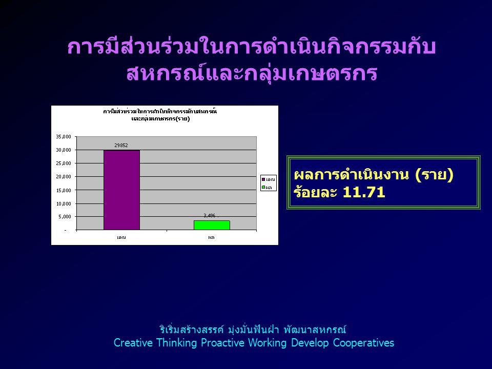 การมีส่วนร่วมในการดำเนินกิจกรรมกับ สหกรณ์และกลุ่มเกษตรกร ผลการดำเนินงาน ( ราย ) ร้อยละ 11.71 ริเริ่มสร้างสรรค์ มุ่งมั่นฟันฝ่า พัฒนาสหกรณ์ Creative Thi