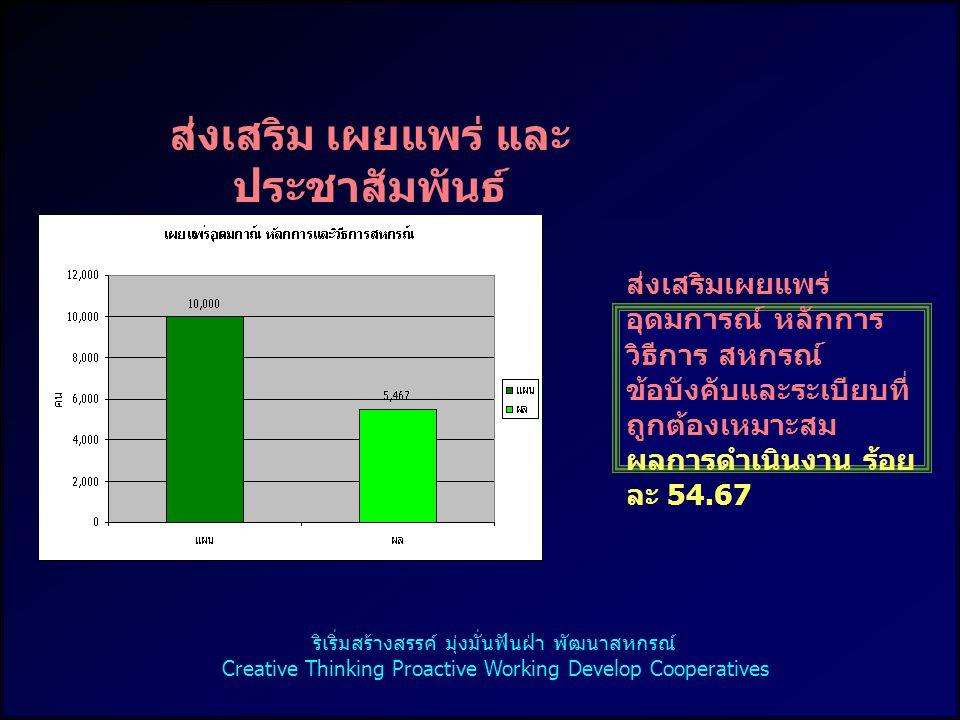 ส่งเสริม เผยแพร่ และ ประชาสัมพันธ์ ส่งเสริมเผยแพร่ อุดมการณ์ หลักการ วิธีการ สหกรณ์ ข้อบังคับและระเบียบที่ ถูกต้องเหมาะสม ผลการดำเนินงาน ร้อย ละ 54.67 ริเริ่มสร้างสรรค์ มุ่งมั่นฟันฝ่า พัฒนาสหกรณ์ Creative Thinking Proactive Working Develop Cooperatives