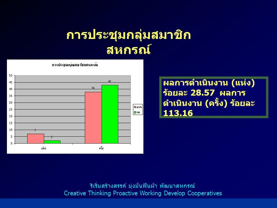 การประชุมกลุ่มสมาชิก สหกรณ์ ผลการดำเนินงาน ( แห่ง ) ร้อยละ 28.57 ผลการ ดำเนินงาน ( ครั้ง ) ร้อยละ 113.16 ริเริ่มสร้างสรรค์ มุ่งมั่นฟันฝ่า พัฒนาสหกรณ์