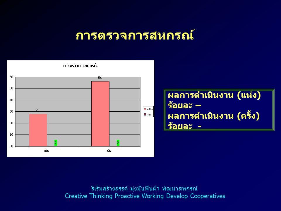 การมีส่วนร่วมในการดำเนินกิจกรรมกับ สหกรณ์และกลุ่มเกษตรกร ผลการดำเนินงาน ( ราย ) ร้อยละ 11.71 ริเริ่มสร้างสรรค์ มุ่งมั่นฟันฝ่า พัฒนาสหกรณ์ Creative Thinking Proactive Working Develop Cooperatives